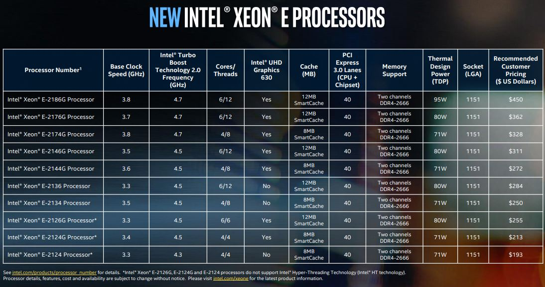Intel Xeon E 2100 SKU Table