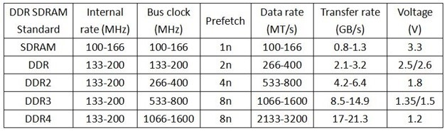 مشخصات حافظه های DDR4 DDR3 DDR2