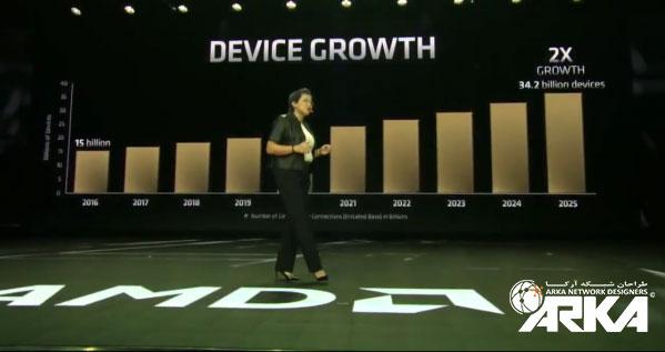دستگاه های شرکت AMD در CES 2019