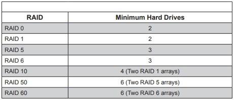 raid table