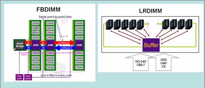 حافظه های FB-DIMM و LR-DIMM