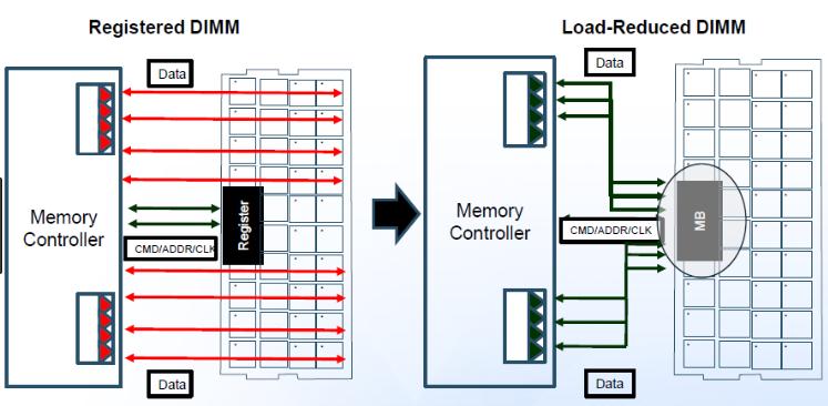 حافظه های LR-DIMM یا Load Reduced DIMM